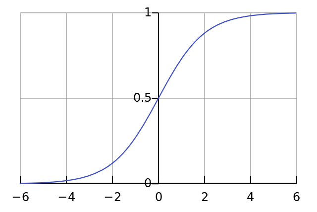 logistic curve graph