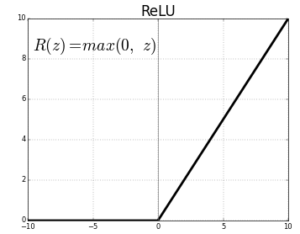 ReLU function graph