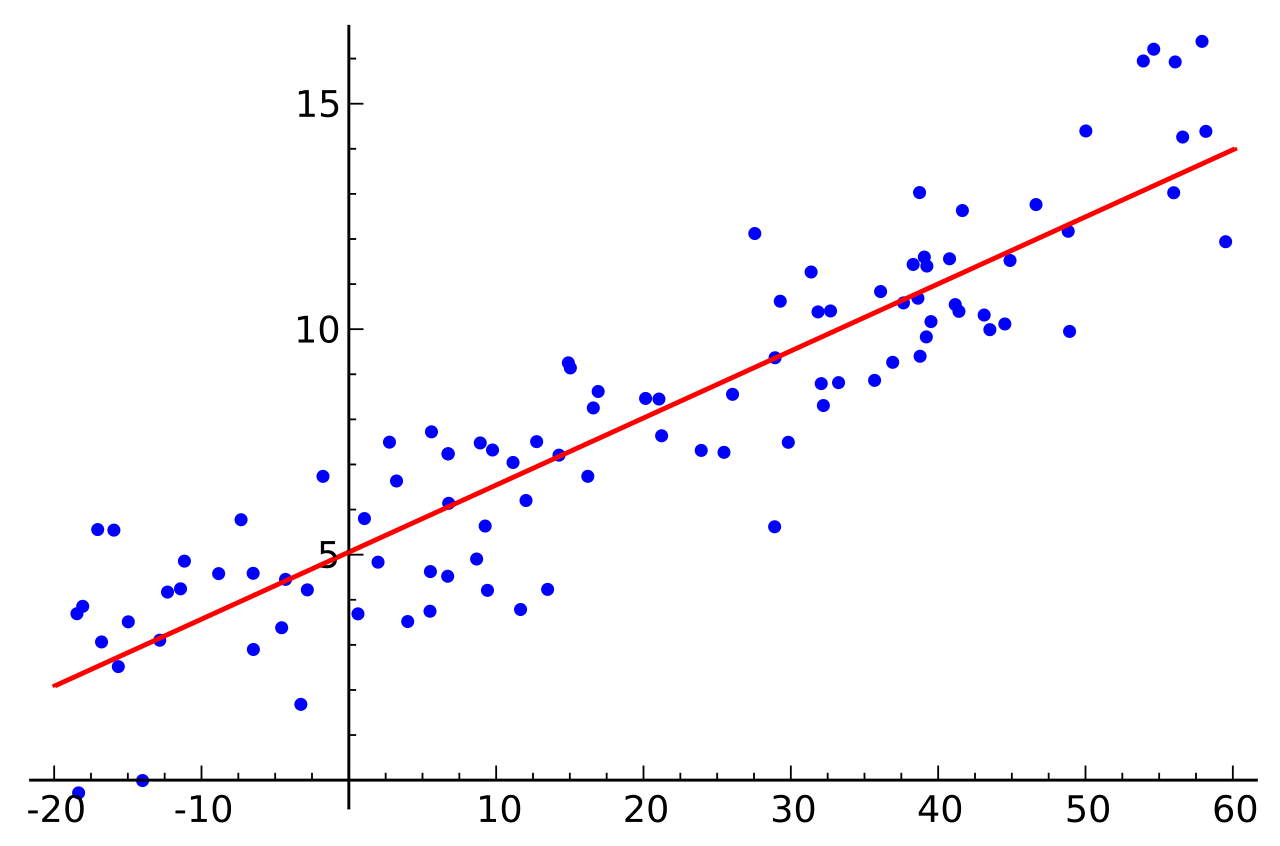 Linear Regression graphic